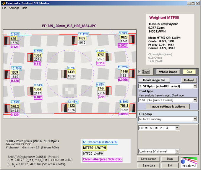 SFRplus multiple region summary display
