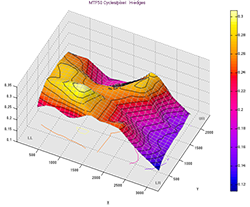 Imatest Studio SFRplus 3D plot