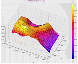 Imatest Studio SFRplus 3D plot