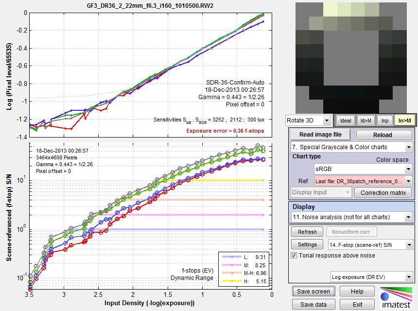 Panasonic_G3_multicharts_dynamic_range