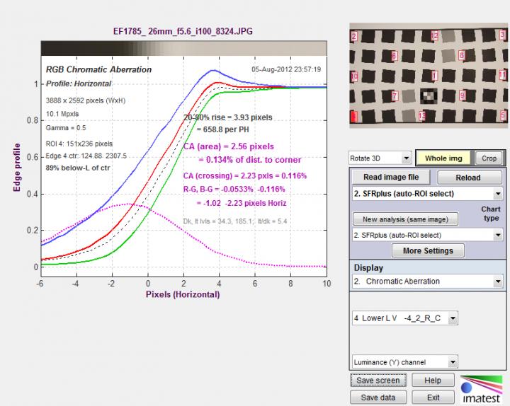 Chromatic Aberration for lower-left region