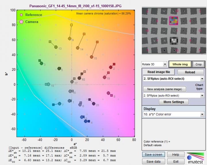 a*b* Color Error plot