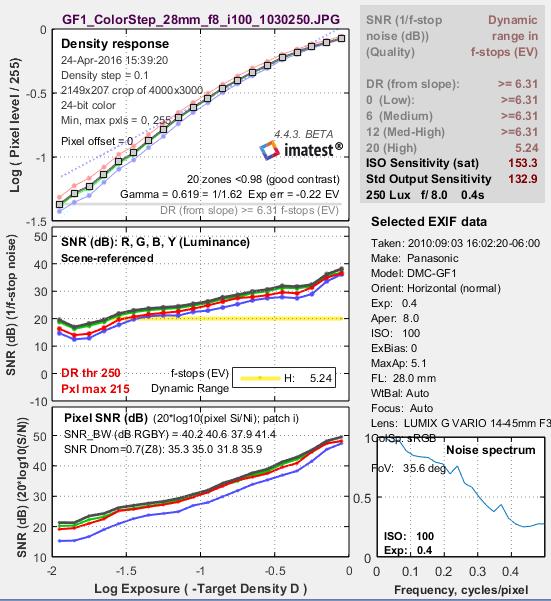 Stepchart_Fig2_GF1_ISO100