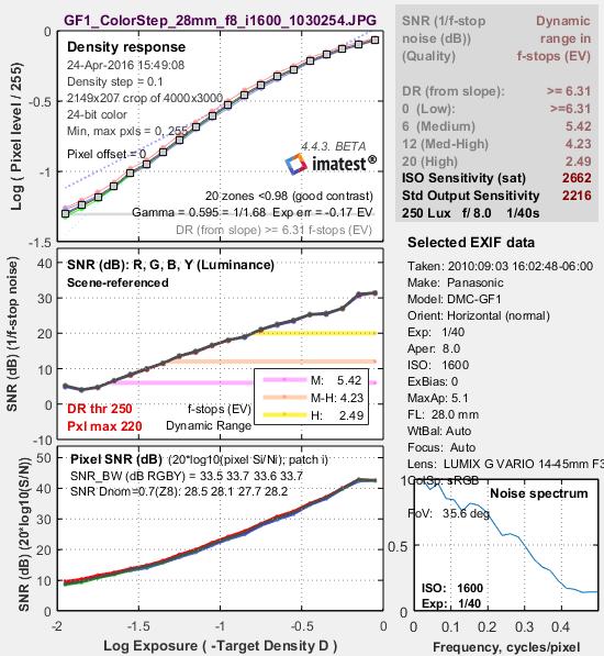 Stepchart_Fig2_GF1_ISO1600