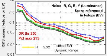 Stepchart_Fig2_f-stop_noise_GF1_ISO100