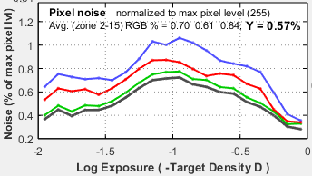 Stepchart_Fig2_pixel_noise_GF1_ISO100