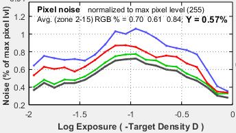 Stepchart_Fig2_pixel_noise_GF1_ISO100
