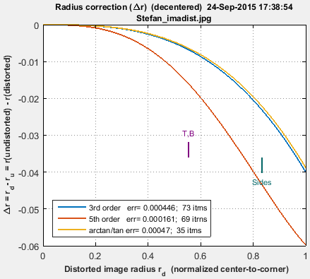 distortion_radial_Delta_r