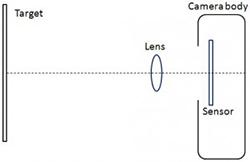 Lens, sensor, tilt image