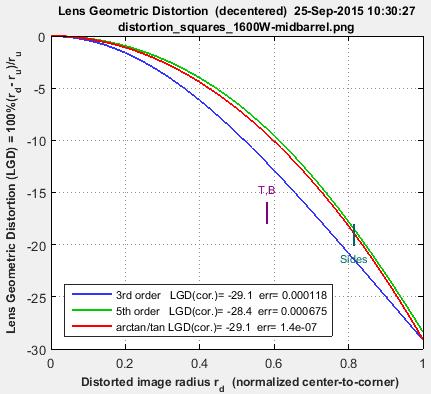 distortion_comparison_Distortion_barrel