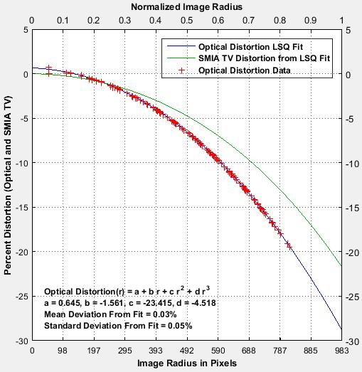 distortion_comparison_dotpattern_barrel
