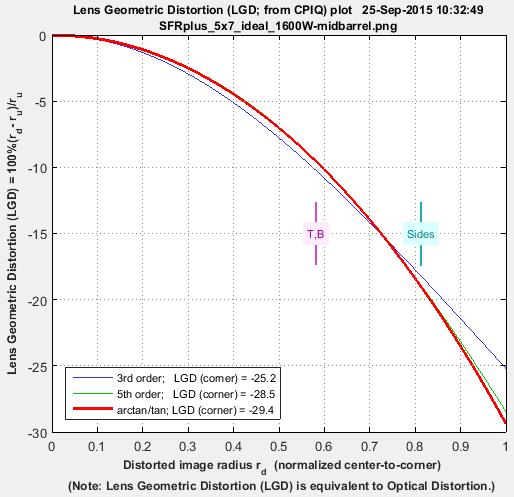 distortion_comparison_sfrplus_barrel