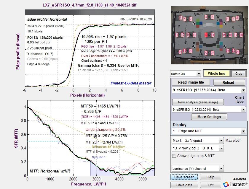 LX7_eSFR-ISO_4.7mm_f2.8_edge_mtf