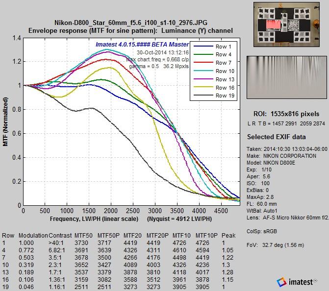 D800E_LogFC_MTFcurves