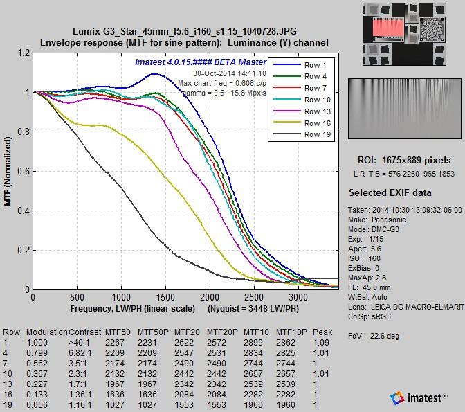DMC-G3_LogFC_MTFcurves