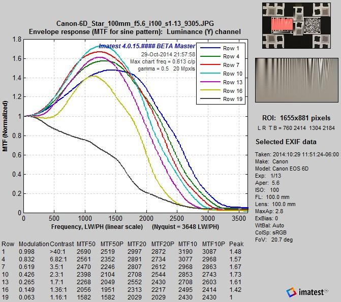 EOS-6D_LogFC_MTFcurves