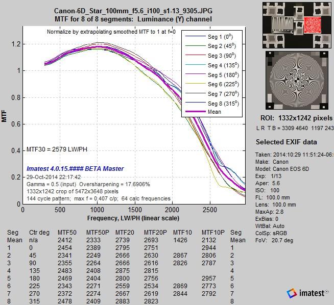 EOS-6D_Star_MTFcurves