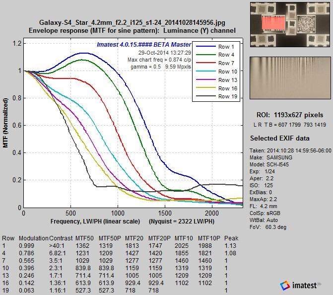 Galaxy-S4_LogFC_MTFcurves