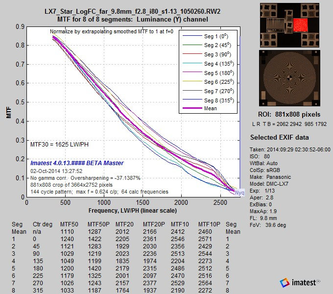 LX7_Star_i80_1050260.RW2_MTF