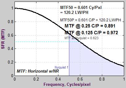 MTF_ideal_gamma5_no_LSF_correction