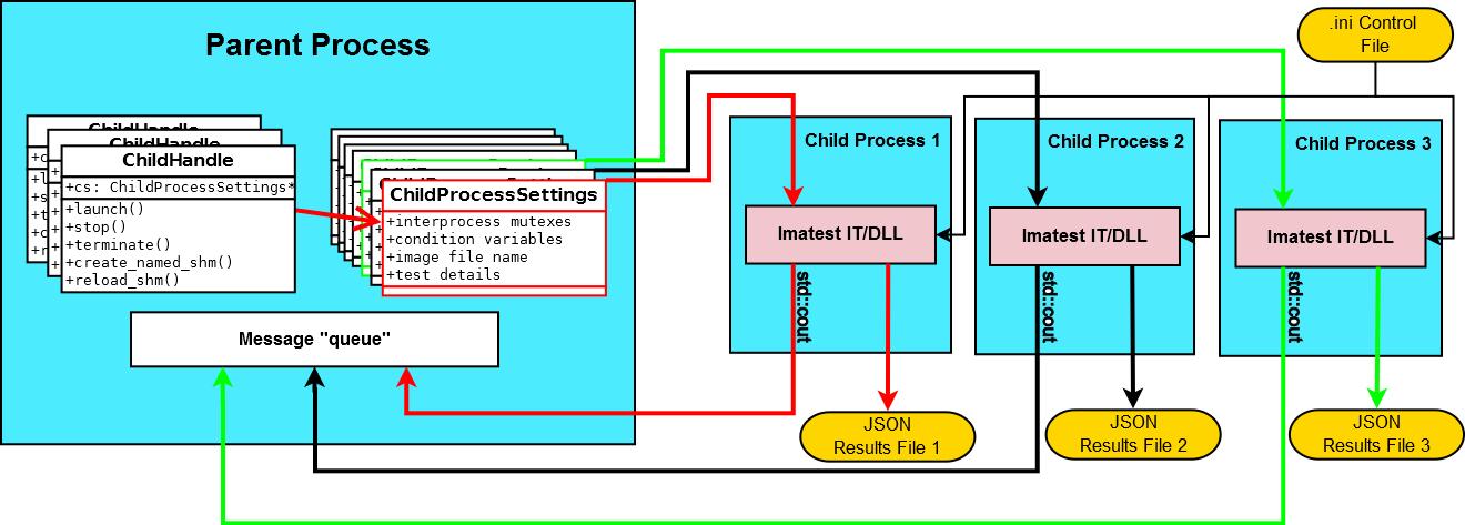 IT-P_Boost_project