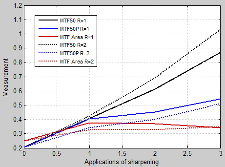 mtf_measurement_vs_sharpening