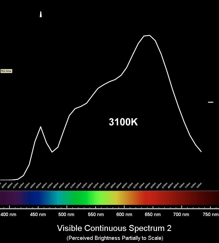ITILED-3100k