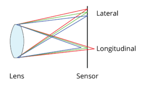 Lateral and longitudinal chromatic aberration diagram