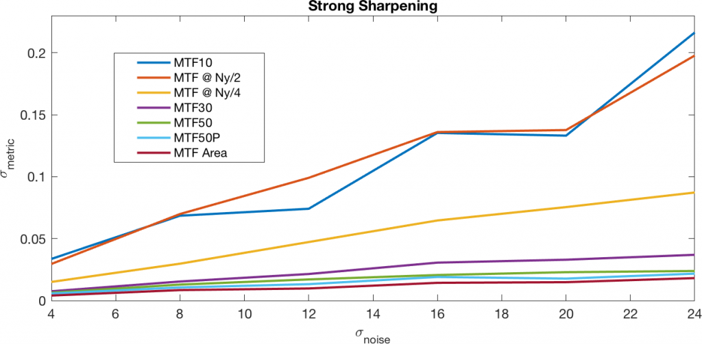 Strong sharpening line graph