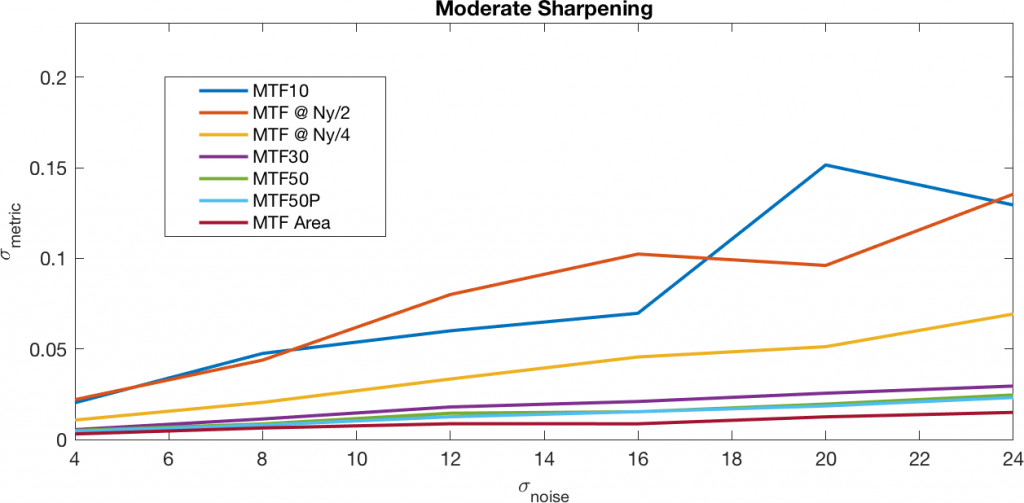 moderate sharpening line graph