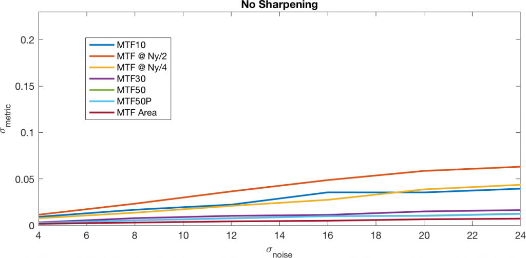 no sharpening line graph