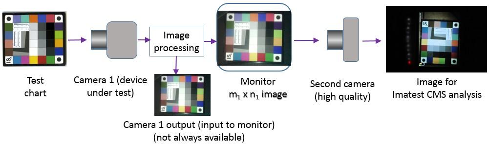Camera Monitor Systems | imatest