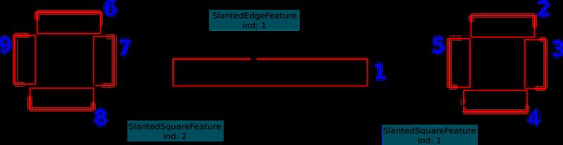arbchart_edge_indexing | imatest