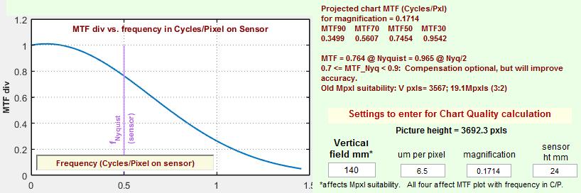 Chart Quality Calculator | imatest