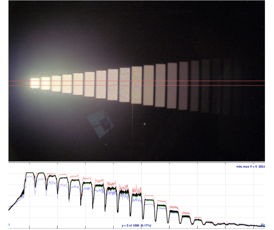 Determining dynamic range chart quality.