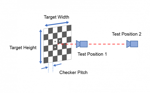 Geometric Camera Calibration - Simple Setup Diagram