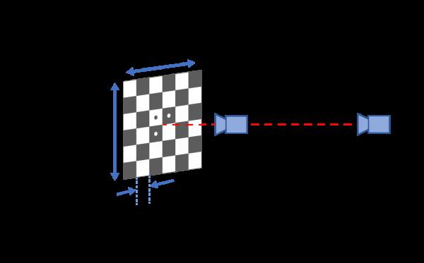Geometric Camera Calibration - Simple Setup Diagram