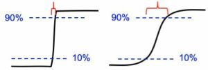 Figure 3. Illustration of the 10-90% rise distance on blurry and sharp edges